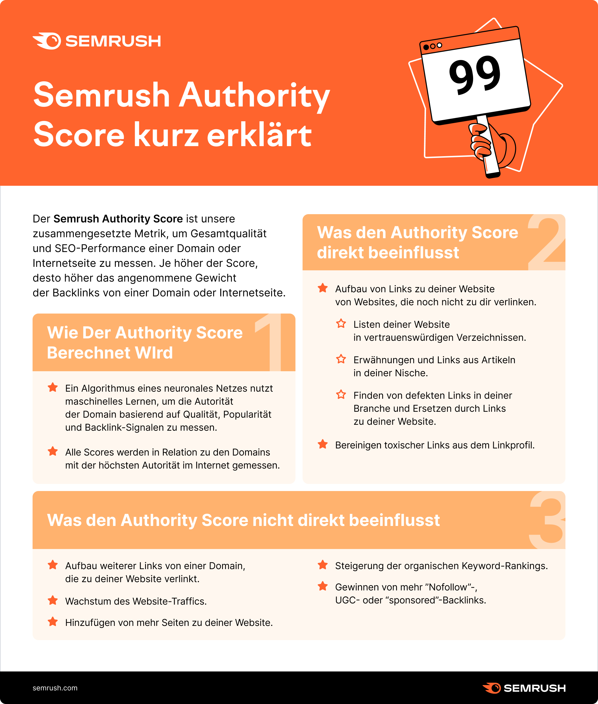 Semrush Authority Score Anwendung und die Formel