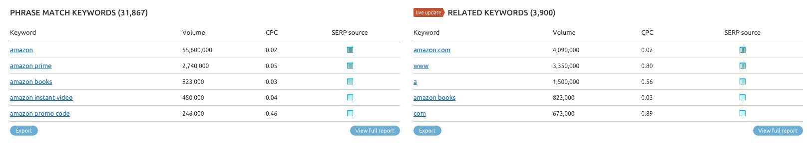 amazon (keyword) - SEMrush overview for keyword