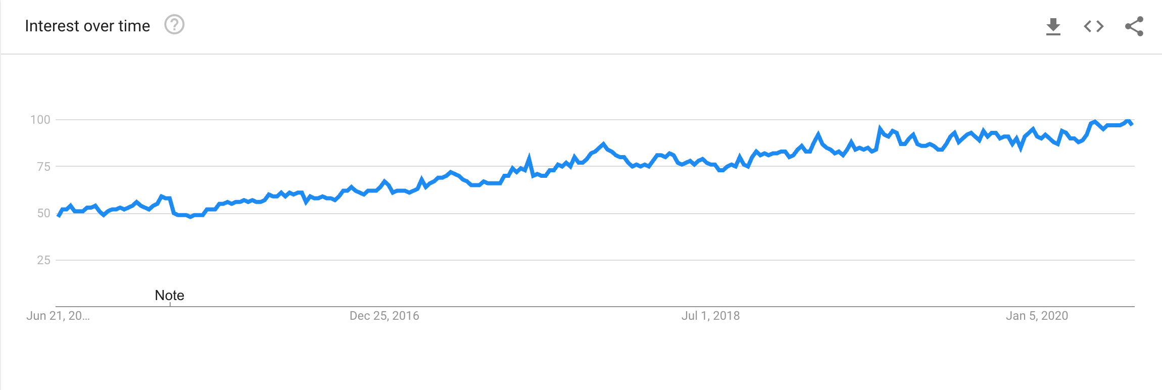 Reddit Google Trends graph
