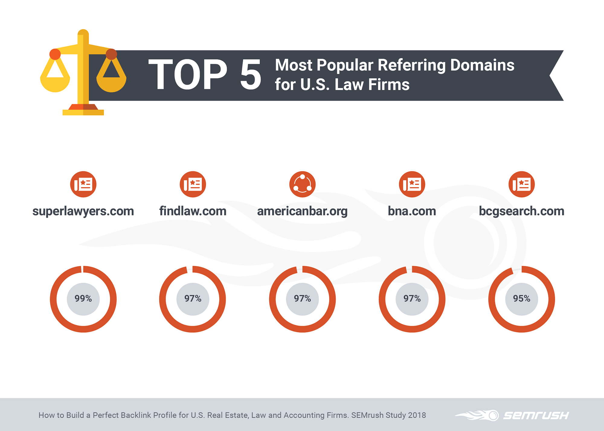 Top 5 Most Popular Referring Domains for Law Firms
