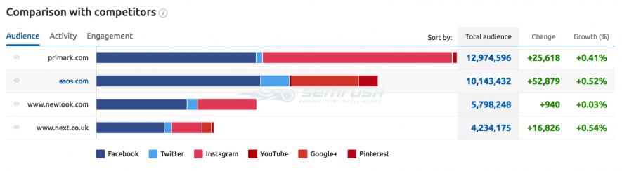 Confronto del profilo Facebook con i competitor