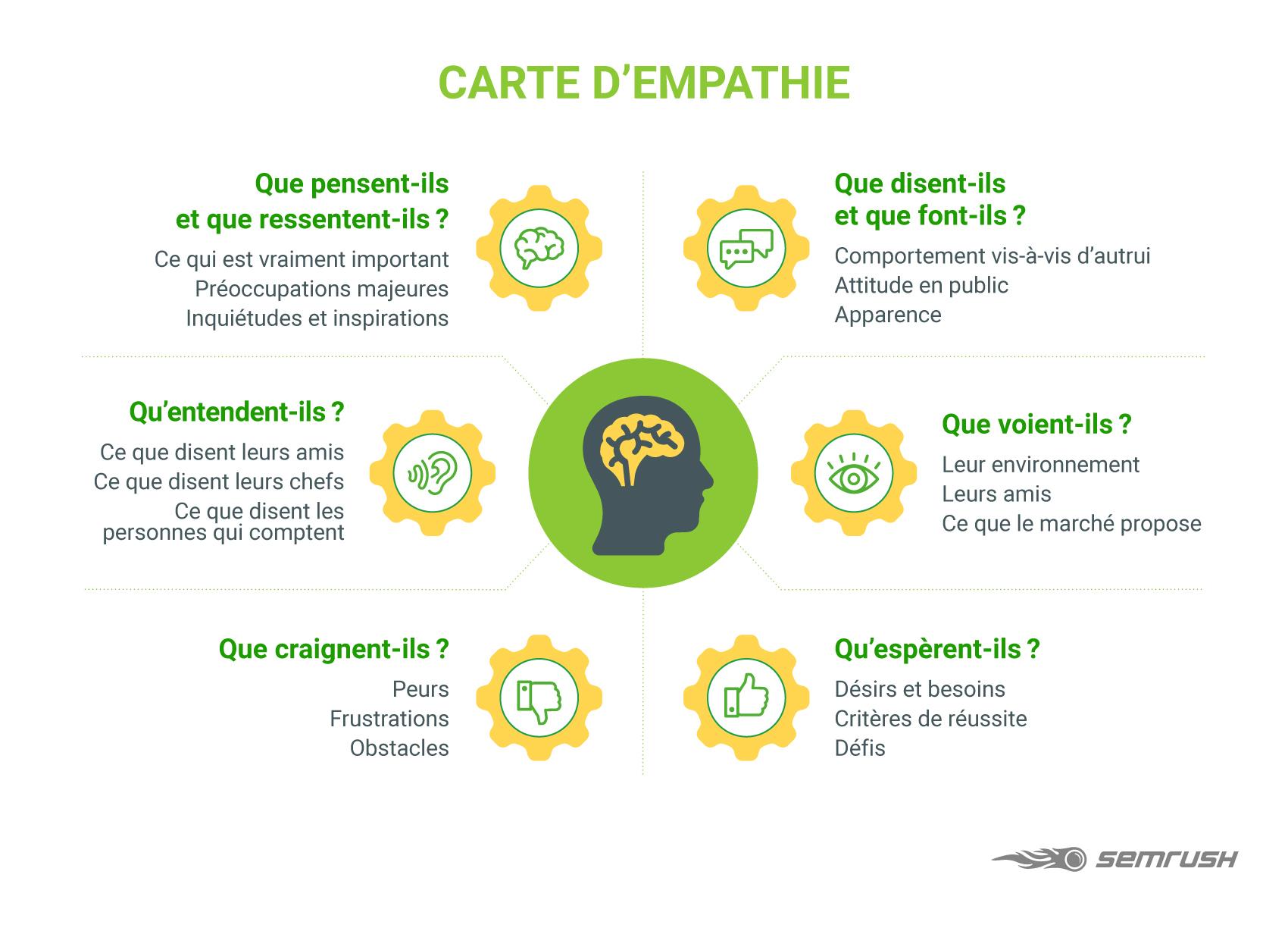carte d'empathie