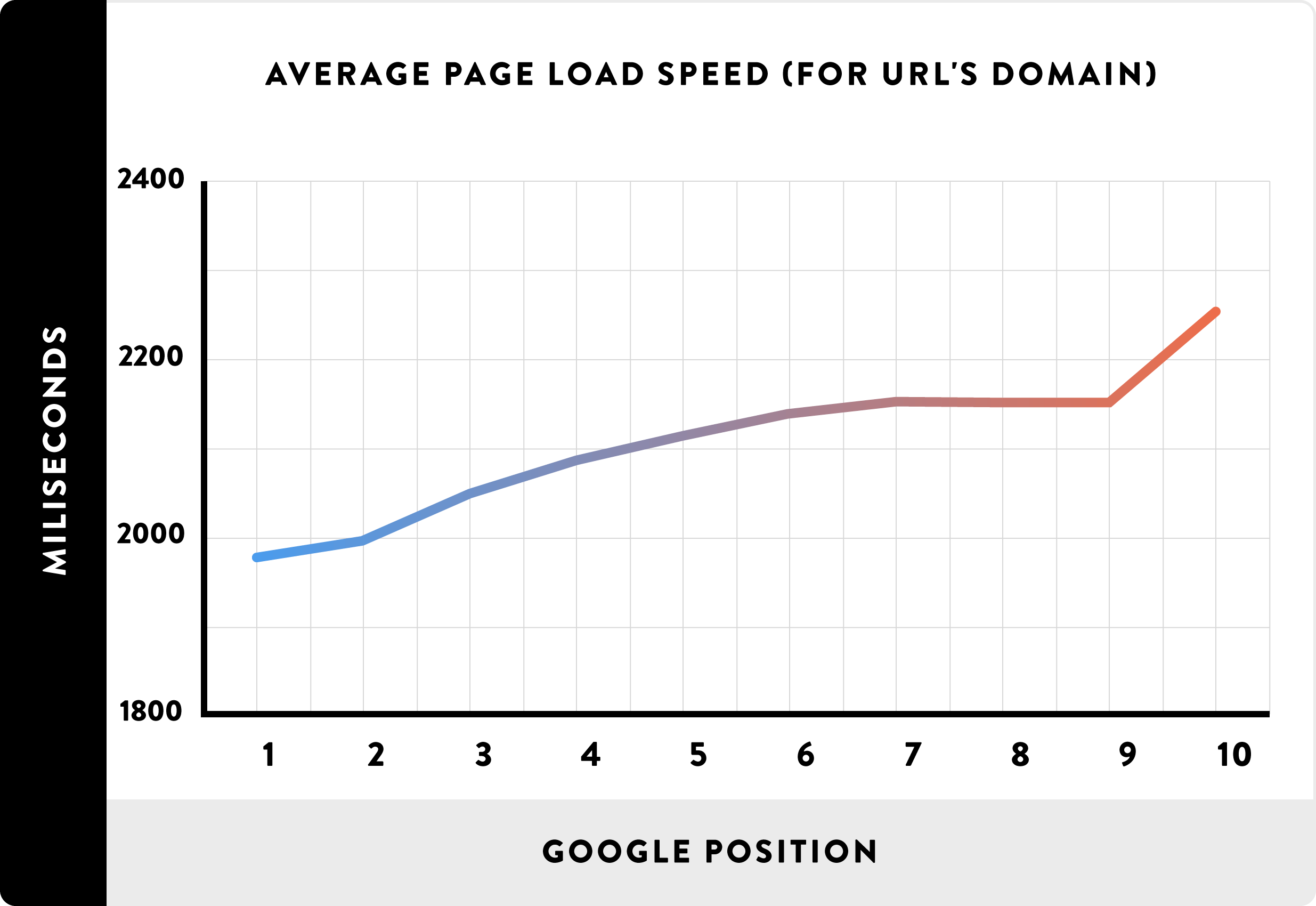 Impact of Page Load Time on Google Ranking.