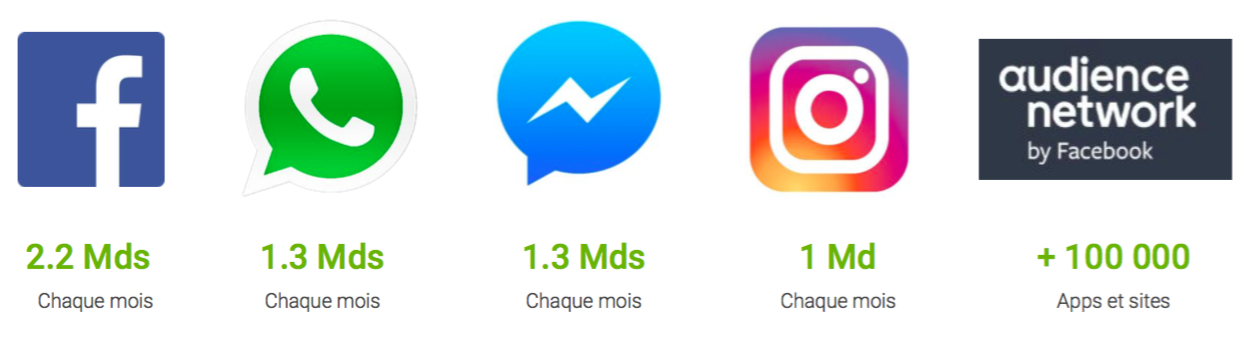 Facebook, WhatsApp, Instagram, Audience Network