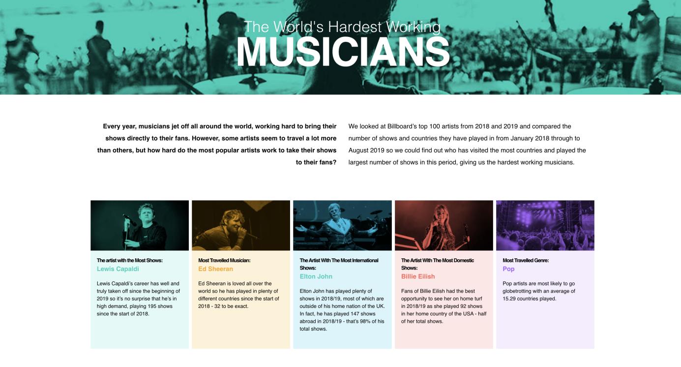 Etude sur les musiciens qui travaillent le plus durement