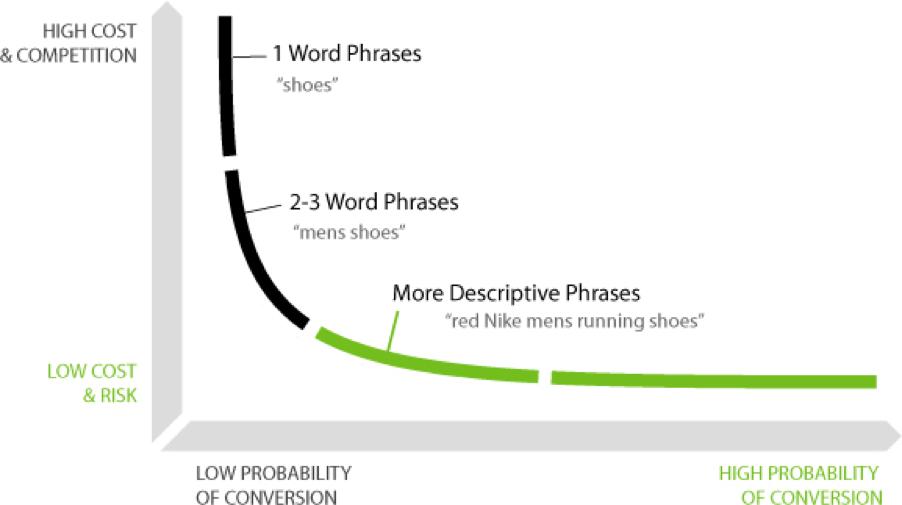 Long tail keyword explained