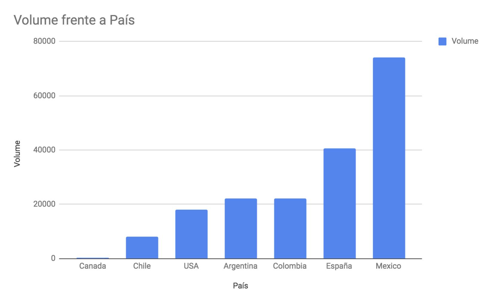 """SEO para agencias de viaje - Datos de volumen por """"Agencias de viajes"""" en diferentes países"""