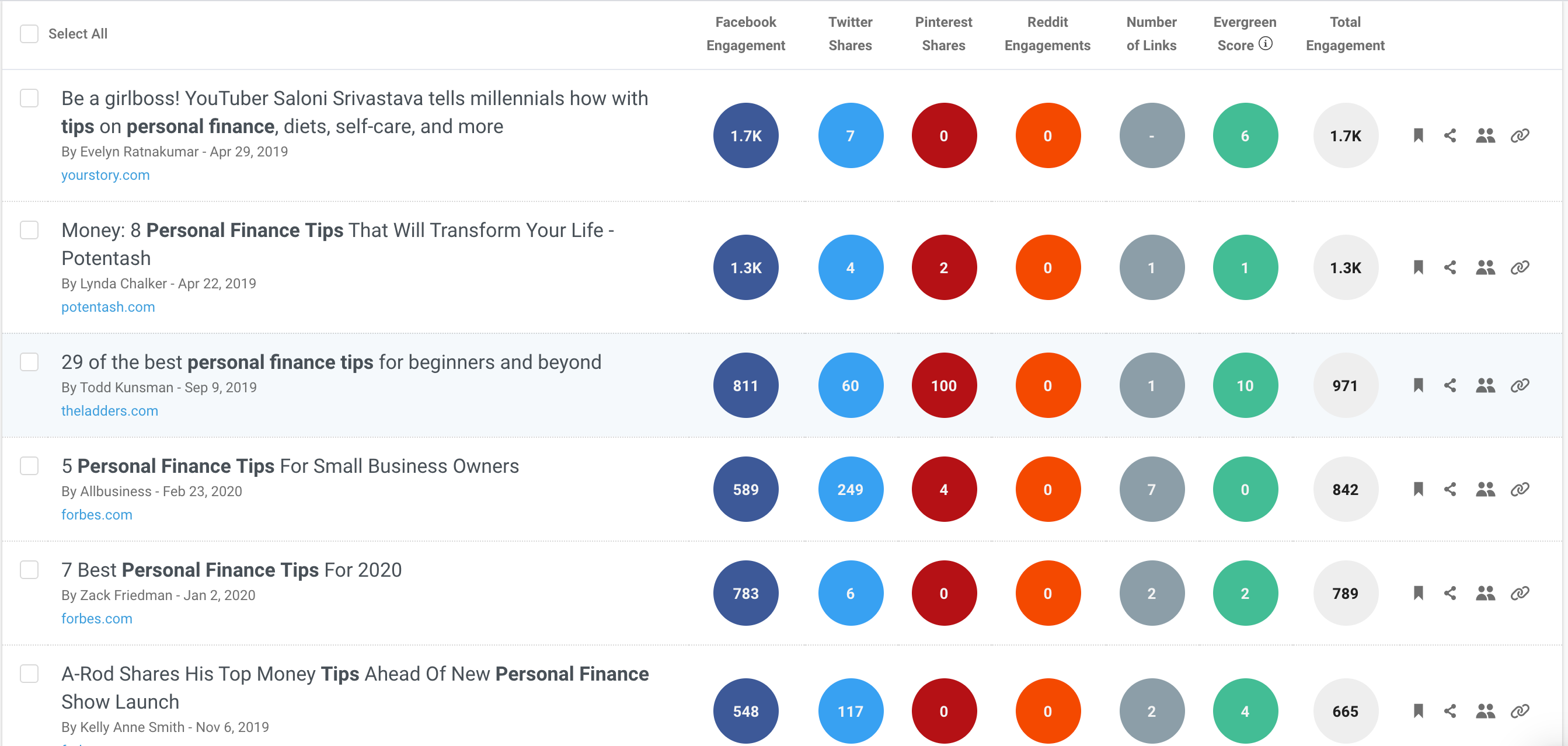 Buzzsumo news results