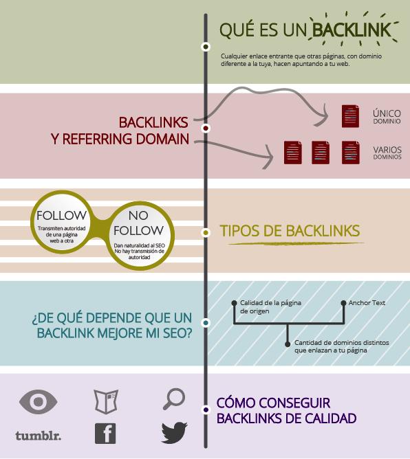 ¿Cómo conseguir backlinks de calidad para tu web o blog?