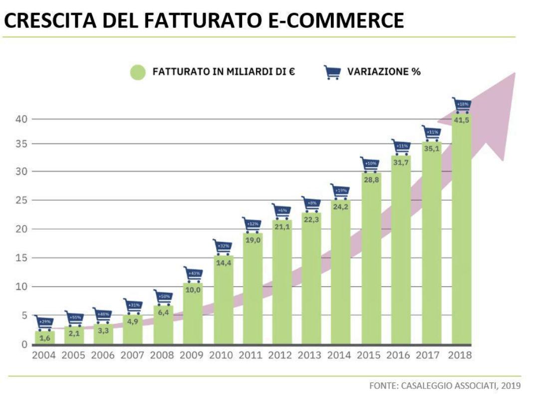 Crescita del fatturato e-commerce in Italia