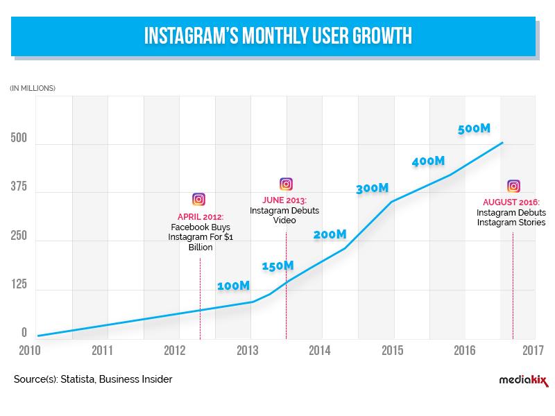 Grafico crescita utenti mensili di Instagram dall'inizio a oggi