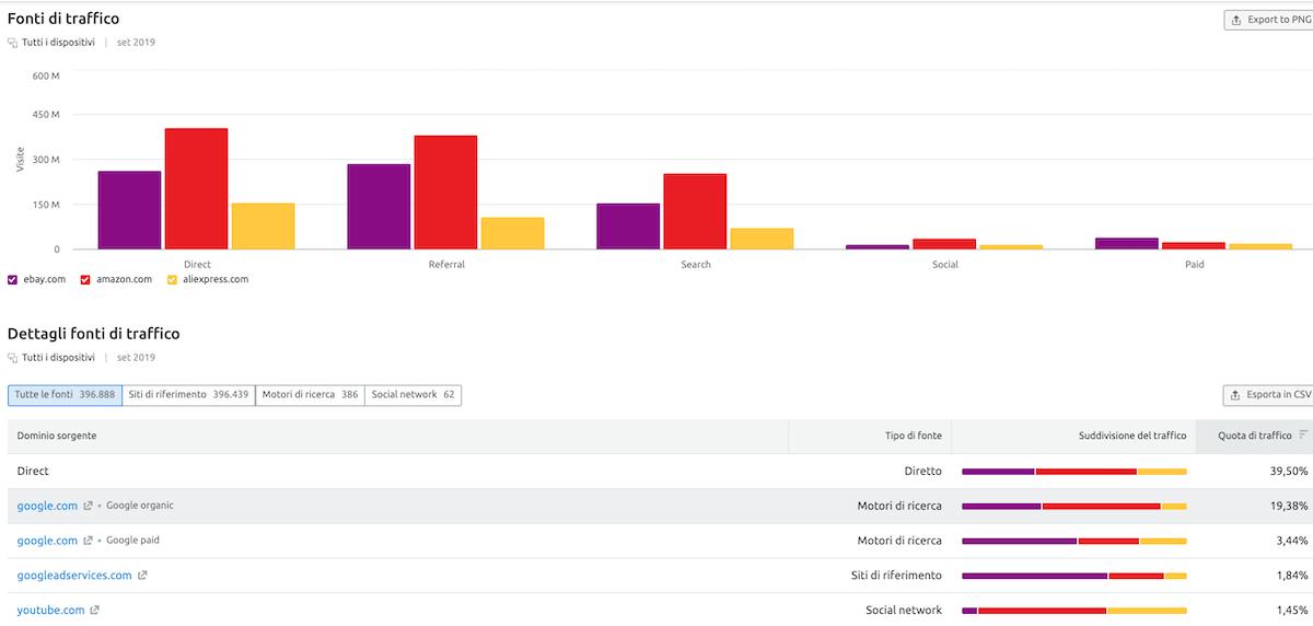 Analisi delle fonti di traffico dei siti web dei competitor