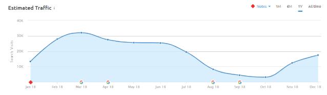 Grafico del traffico stimato