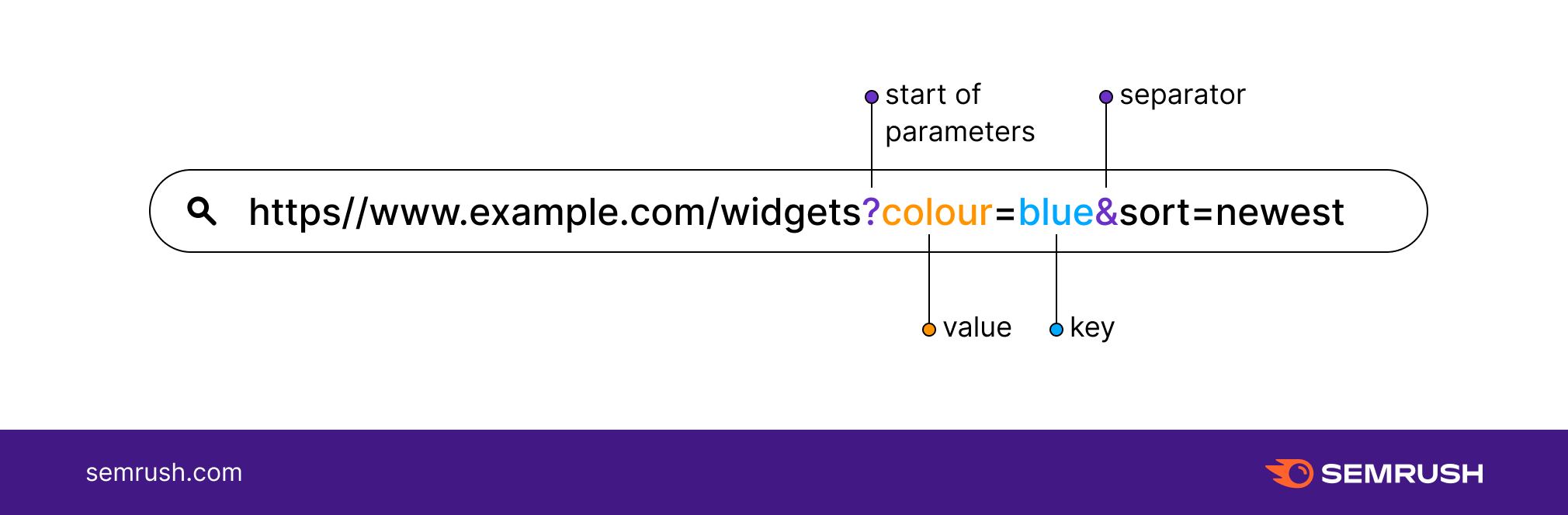 Guide to URL Parameters 1