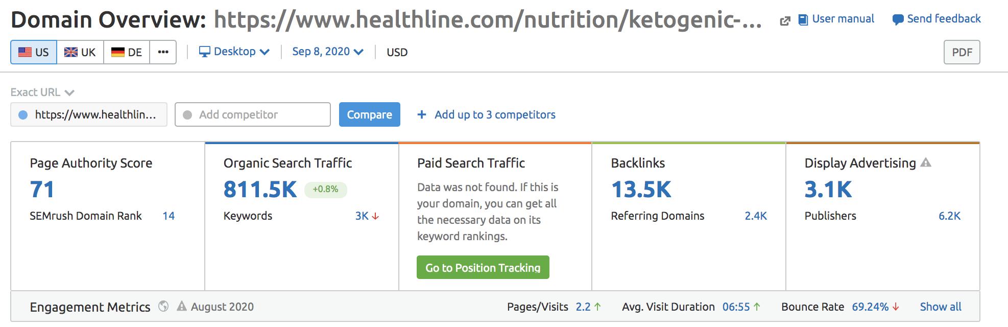 semrush keto diet organic data overview screenshot