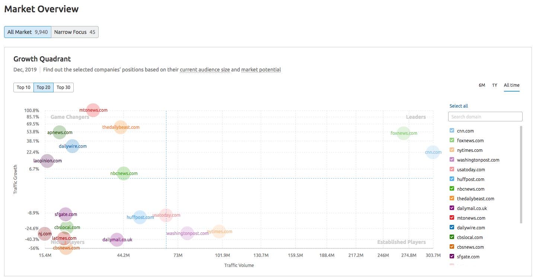 Growth Quadrant in Market Explorer