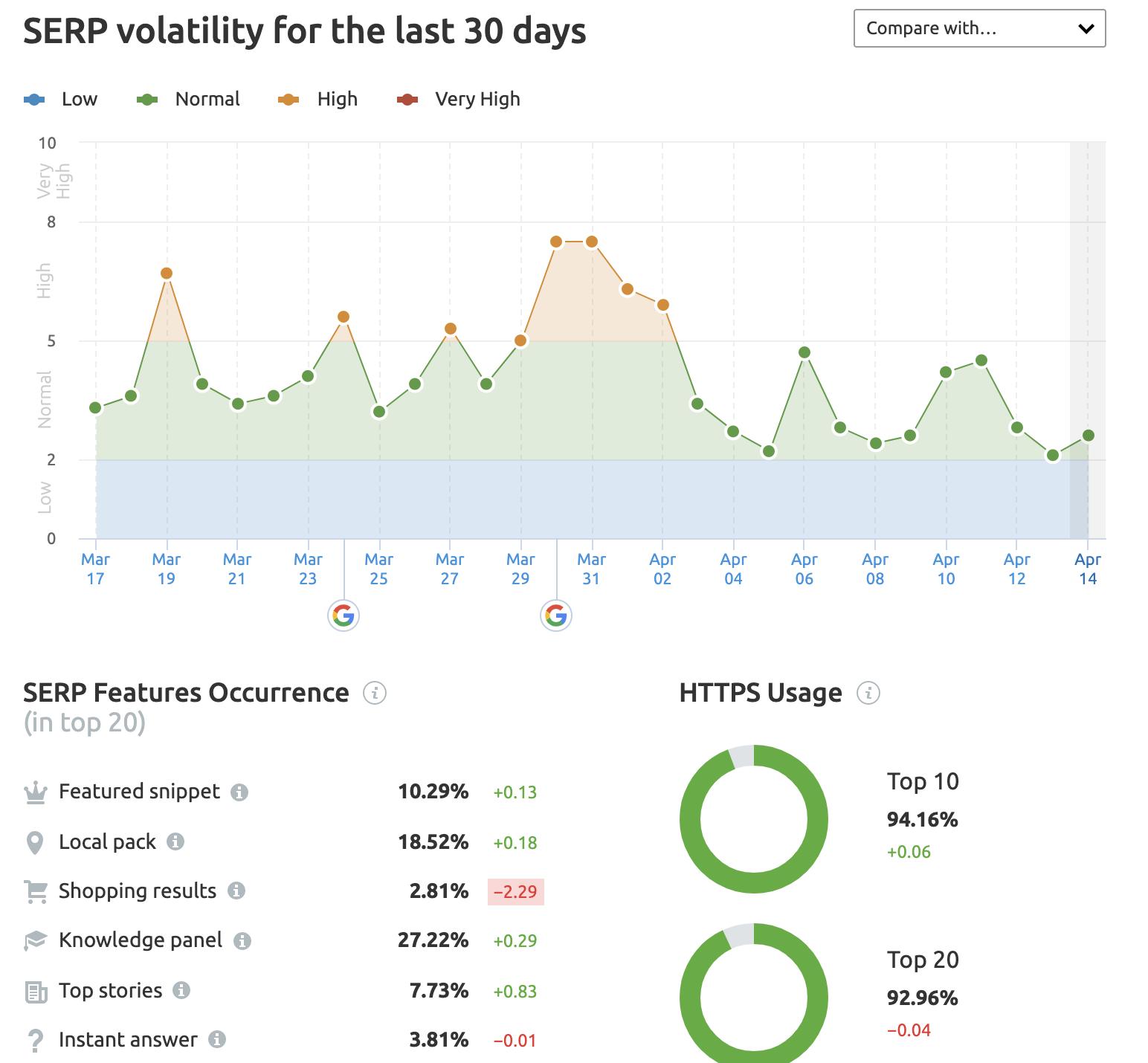 SEMrush sensor data on SERP volatility for the week.