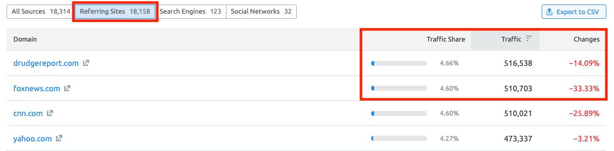 Analyzing Other Websites' Traffic with SEMrush . Image 3