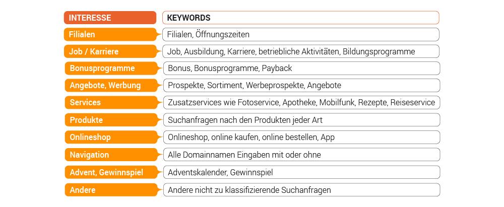 Studie: Deutsche Supermärkte in der Online-Welt. Bild 1