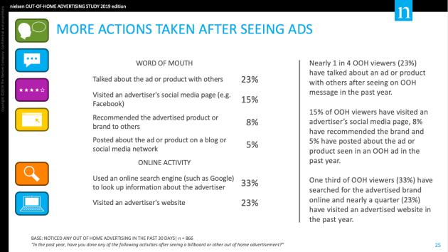 Pesquisa da Nielsen sobre as reações provocadas pela interação do público com anúncios em out-of-home