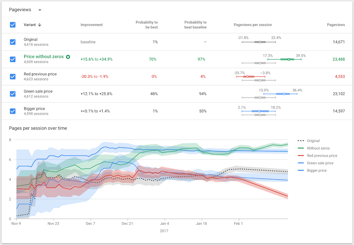 Google Optimize, sistema di reportistica