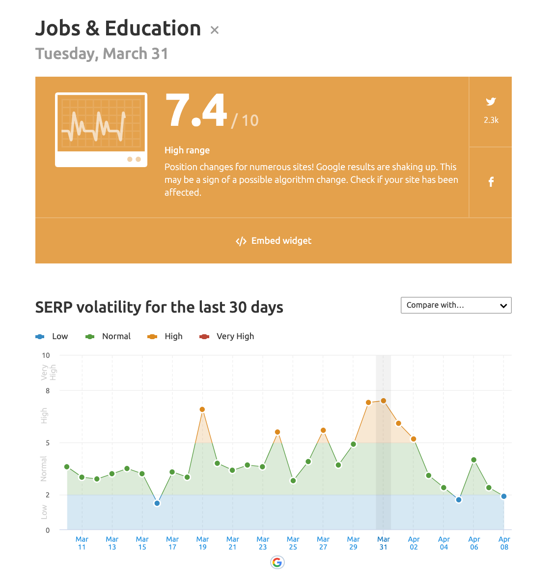 Jobs and education serp volatility changes during COVID-19
