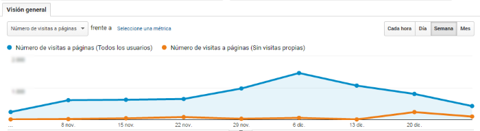 Comparación de las visitas recibidas, contablizando o no las visitas propias