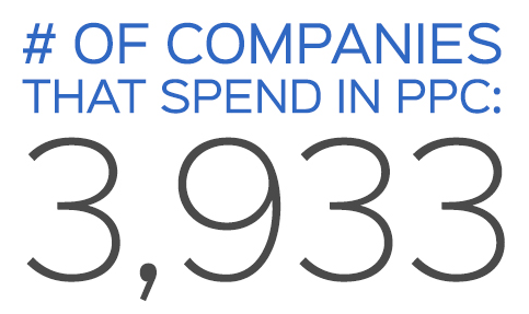 number of companies that spend in PPC