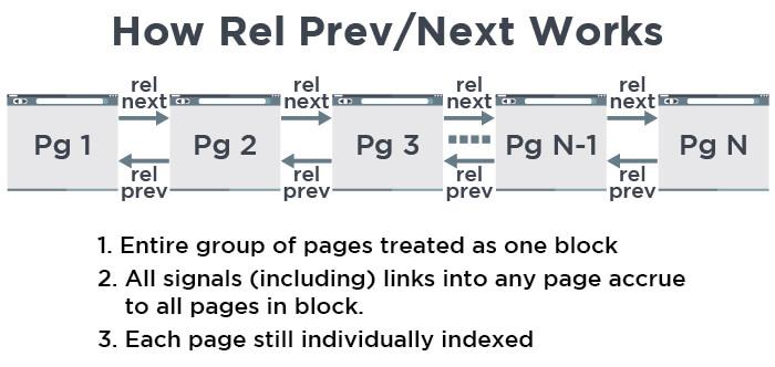 Posizionamento sui motori di ricerca