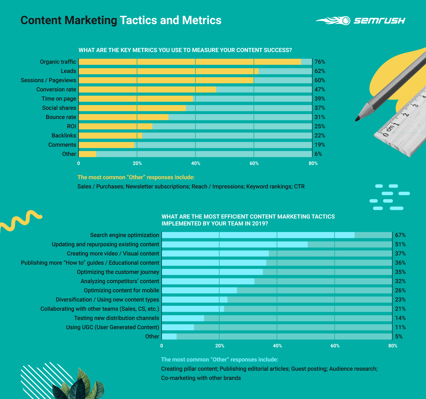 Content Marketing Tactics and Metrics Survey results