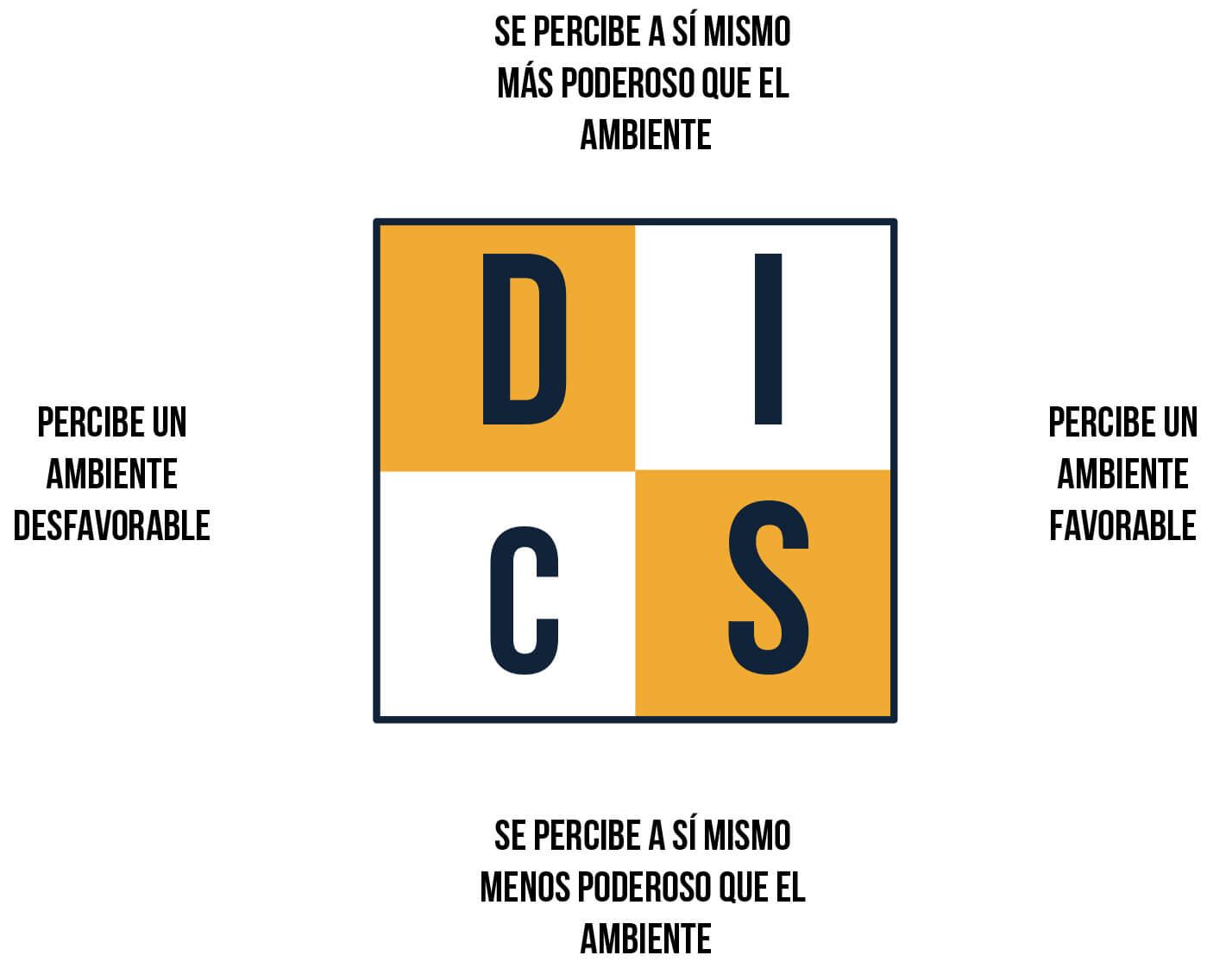 Tipos de clientes - Metodología DISC