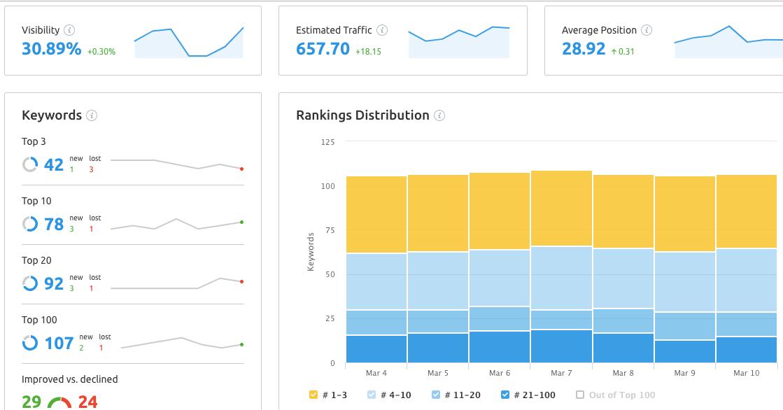 Il nuovo report di Position tracking: Landscape