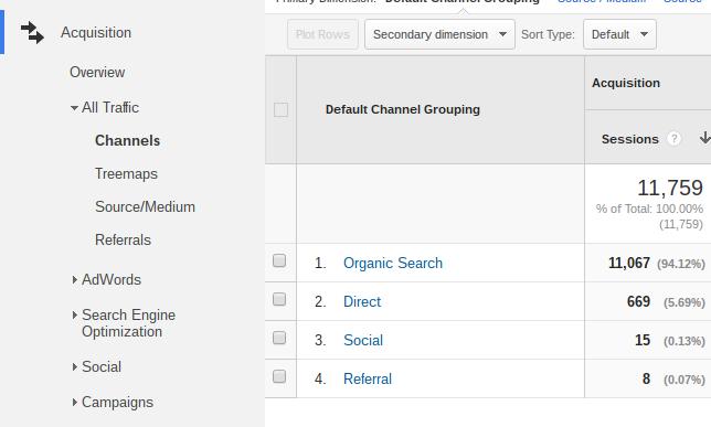 Define Custom Channels in Google Analytics