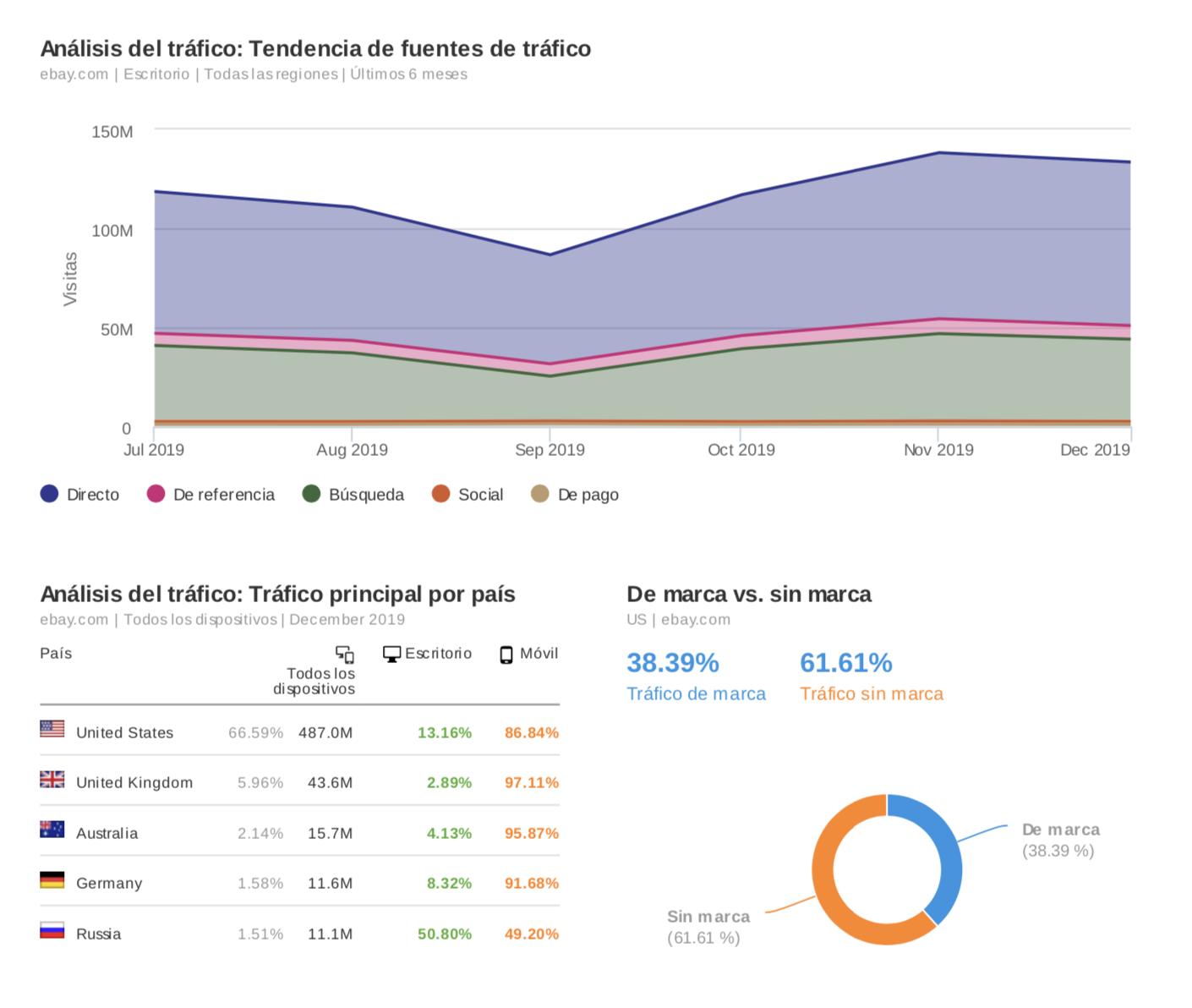 Informes de marketing - Fuentes de tráfico