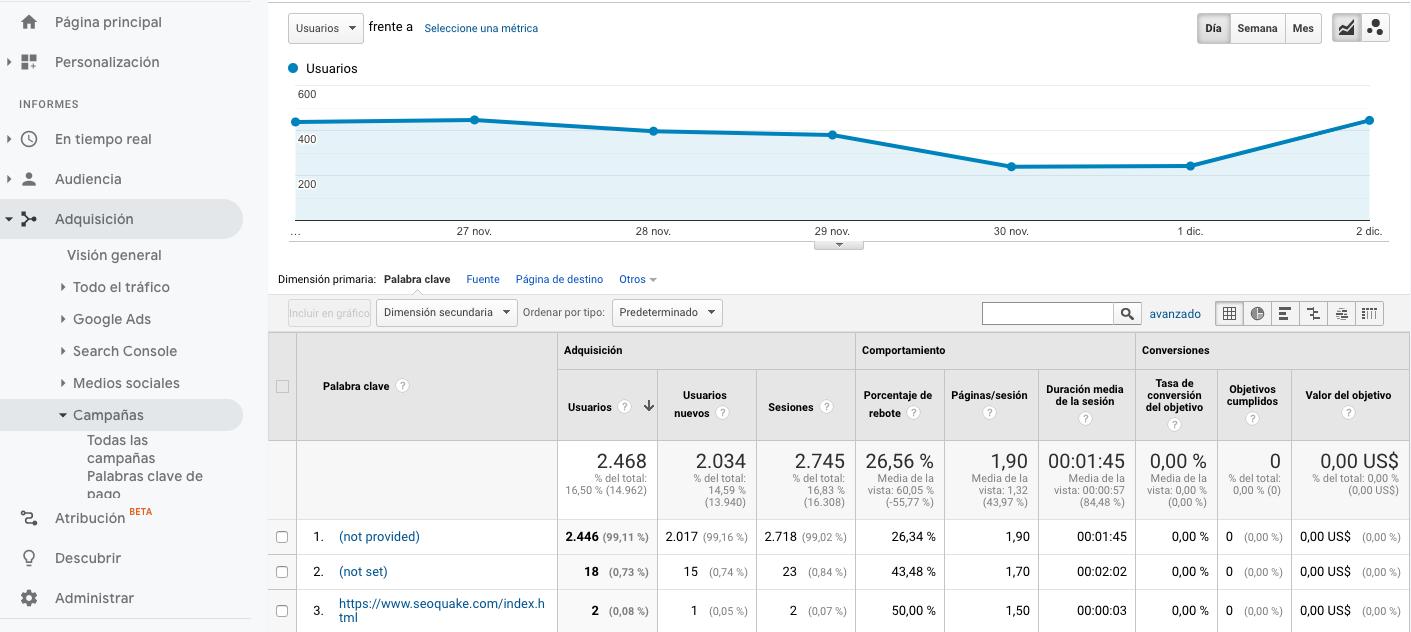 seo ppc google analytics trafico calidad