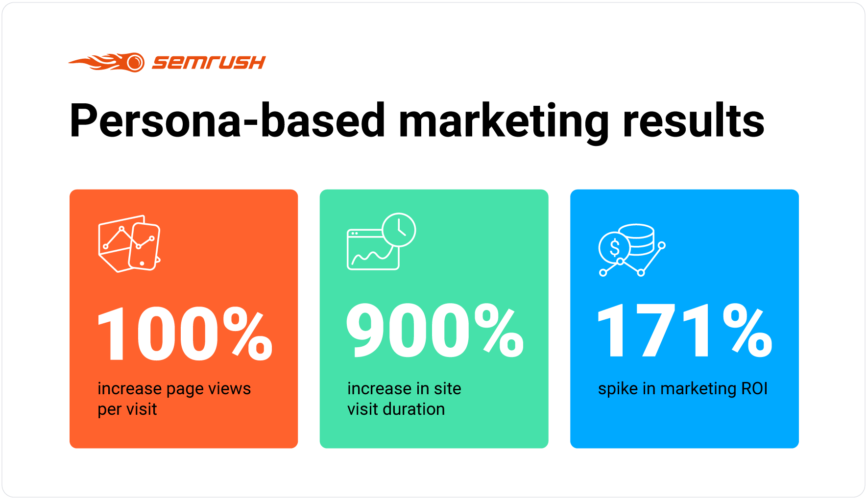 Persona based marketing results