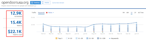 Image of growth on SEMrush after internal linking implemented.