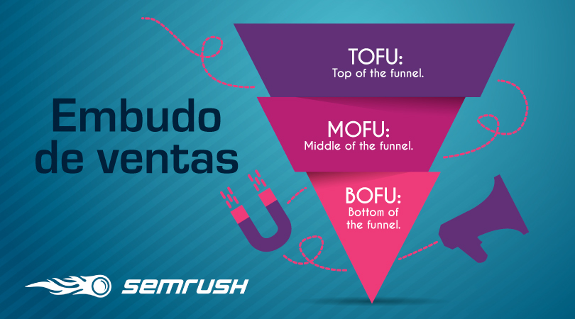 Buyer journey - MOFU, TOFU, BOFU, embudo de ventas
