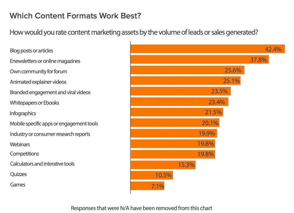 Which-Content-Formats-Work-Best-Hubspot
