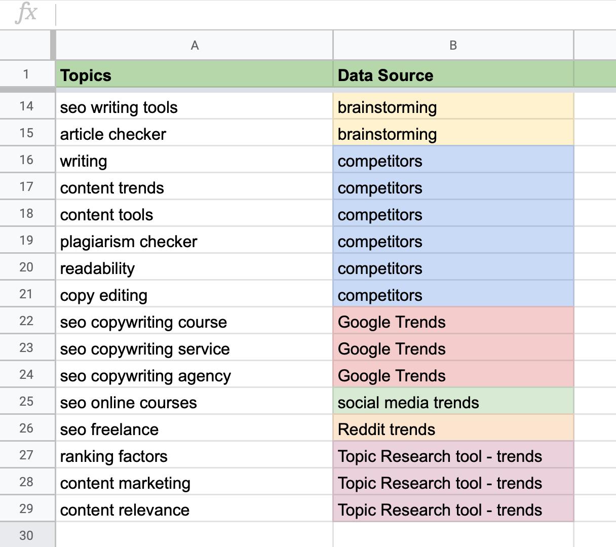 Plan de contenidos - Fuentes de datos de nuevos temas