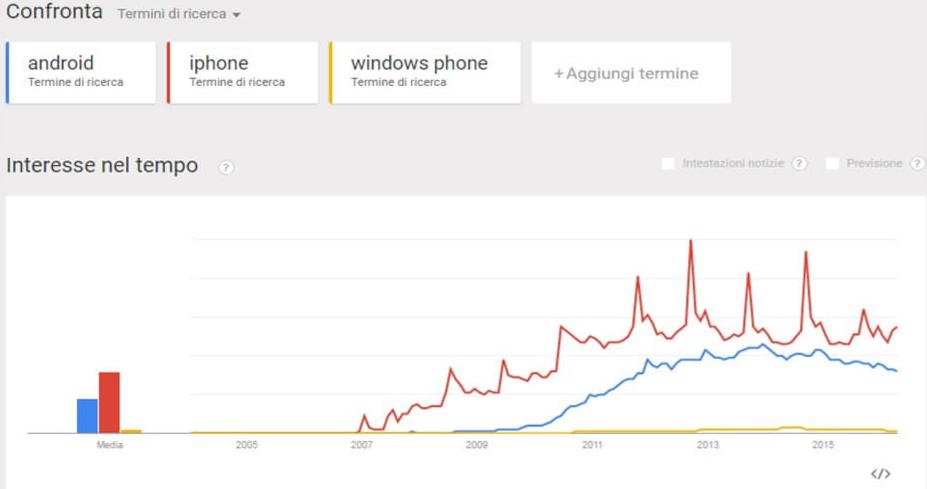 Scegliere le parole chiave per campagne di advertising: Google Trends