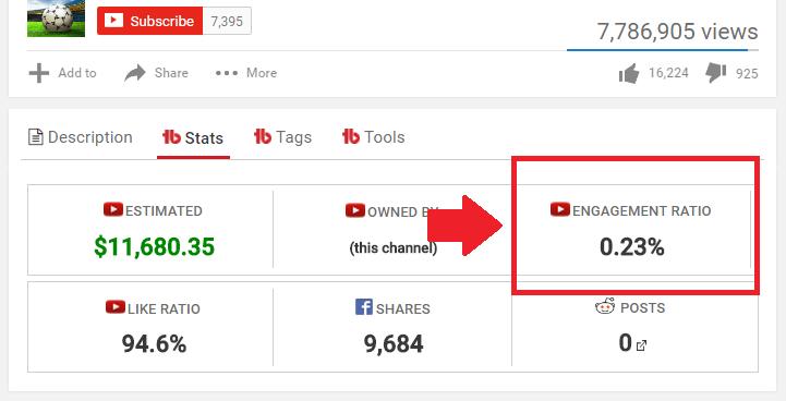 Engagement ratio YouTube