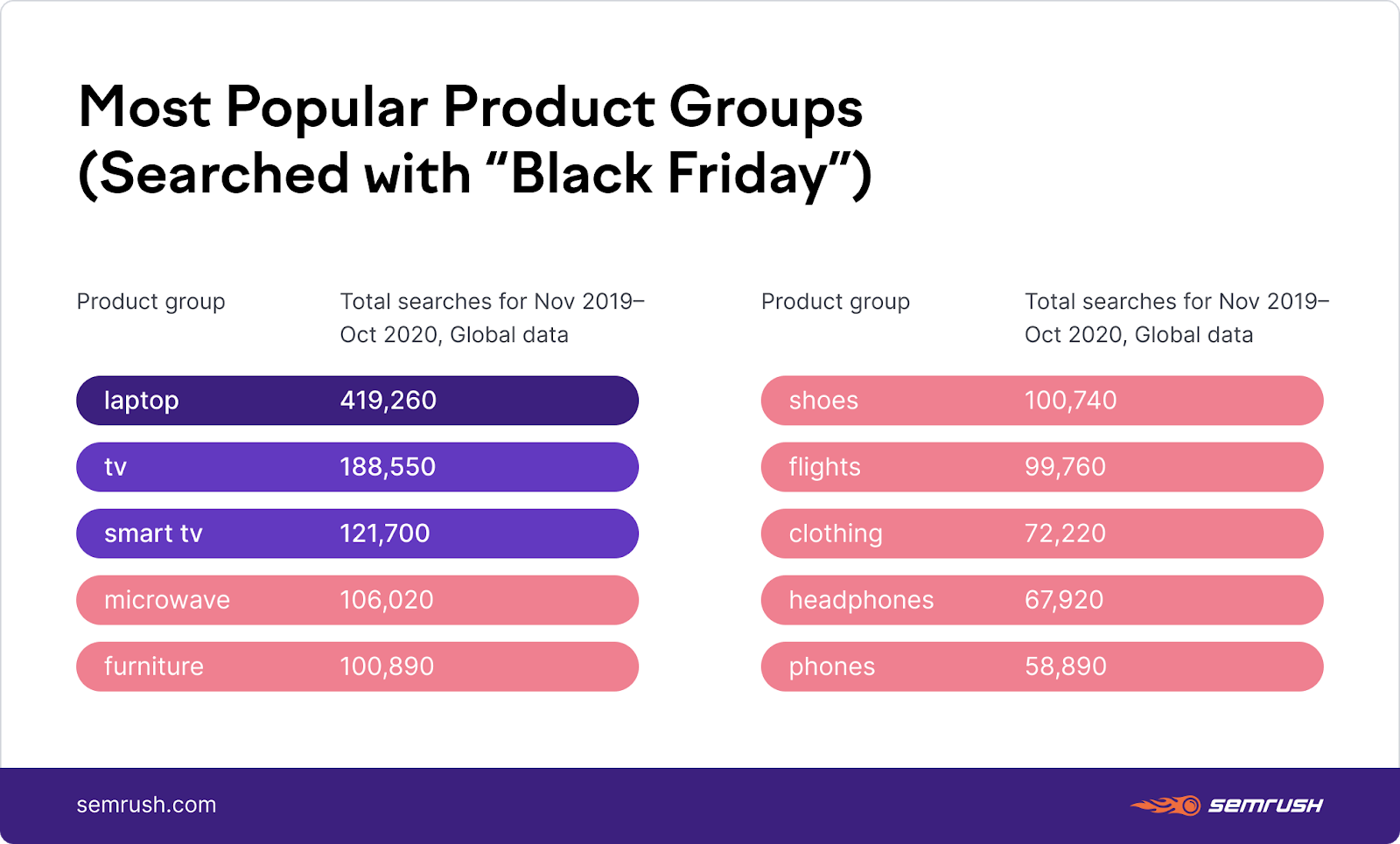 popular black friday product categories