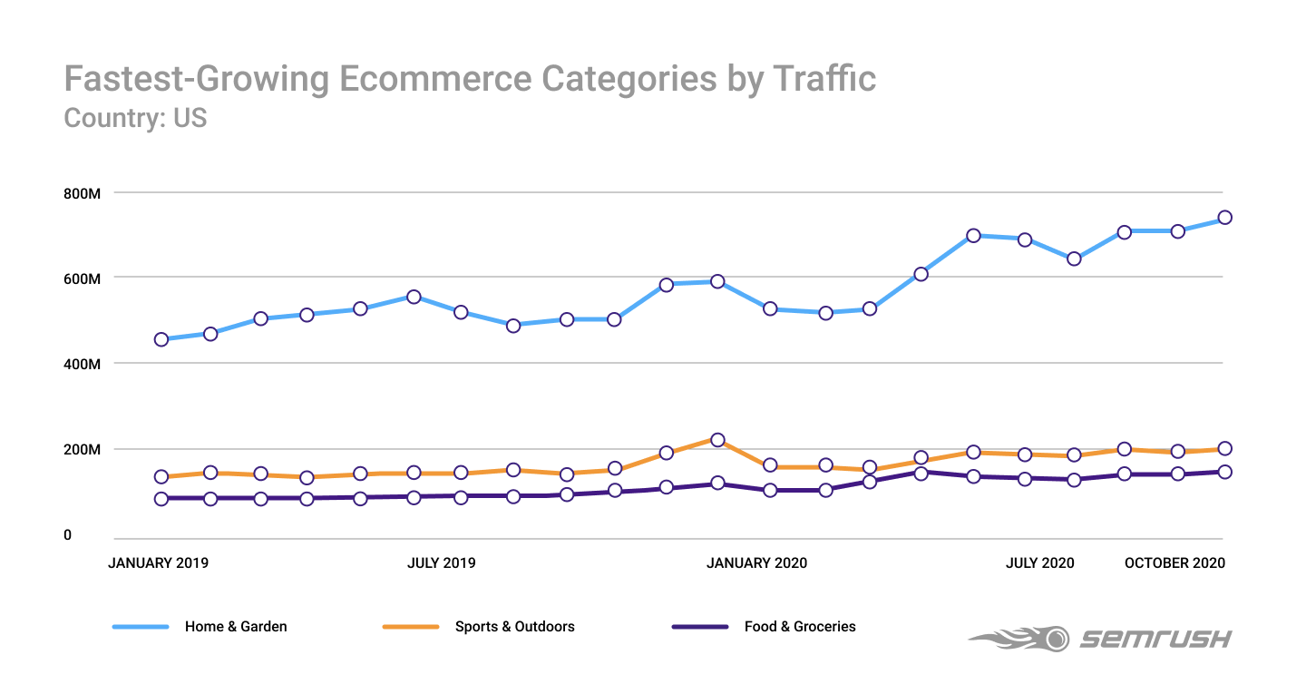 The Fastest-Growing Ecommerce Categories in 2020, US