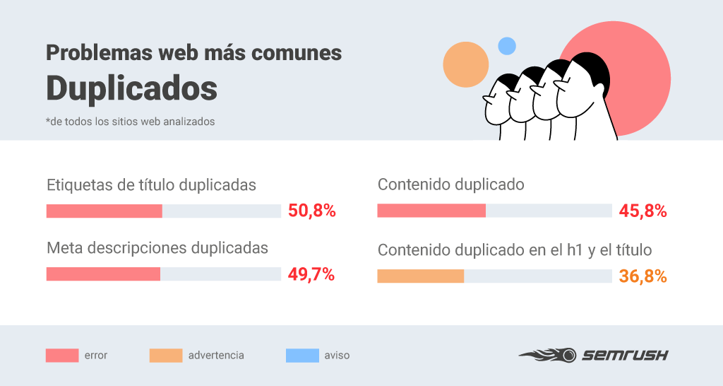 Errores SEO - Infografía contenido duplicado