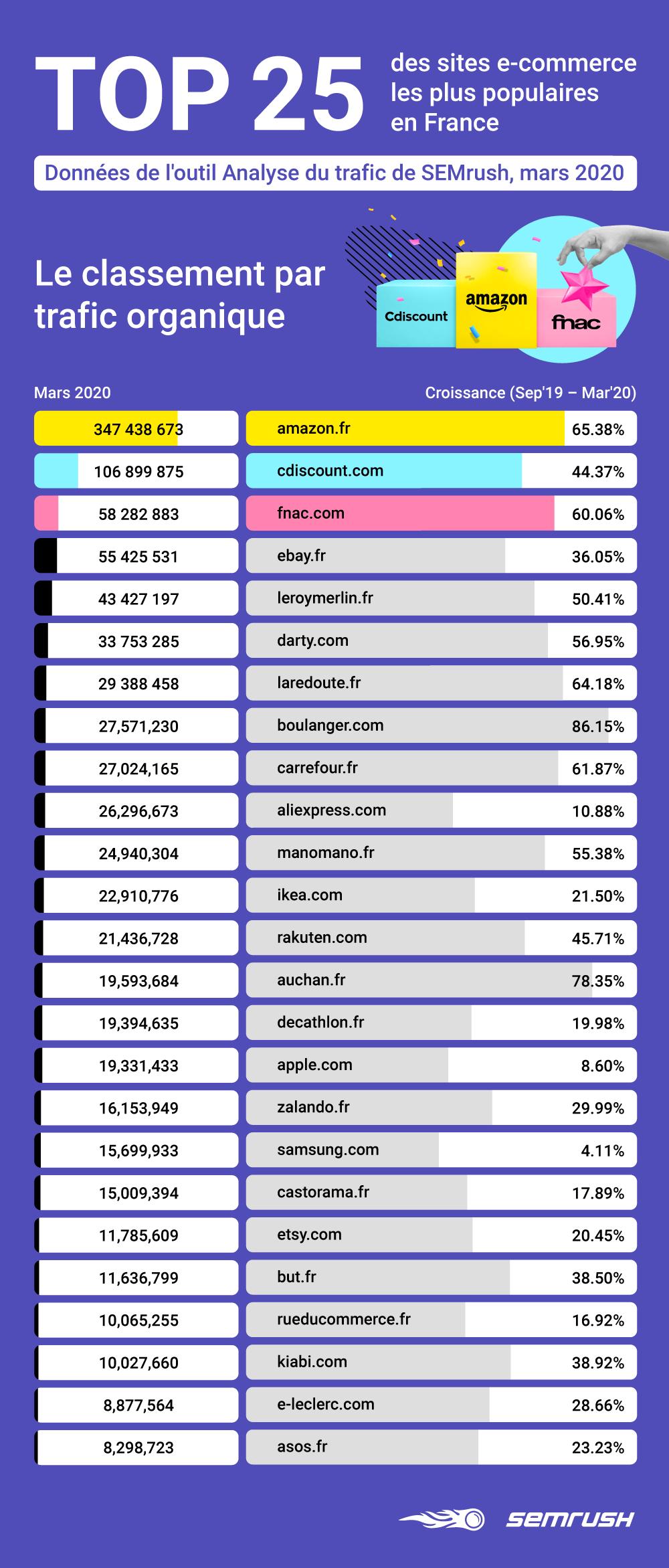 TOP 25 des sites e-commerce les plus populaires sur Google.fr en 2020. Image 0