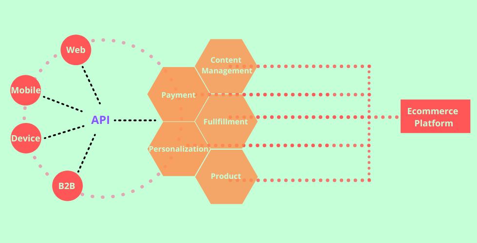 headless ecommerce platform