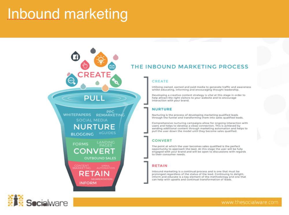 SeoTelling e Inbound Marketing