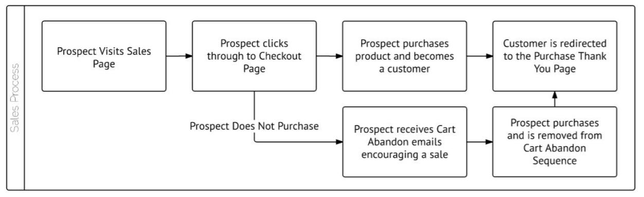 Lead e Sales Process