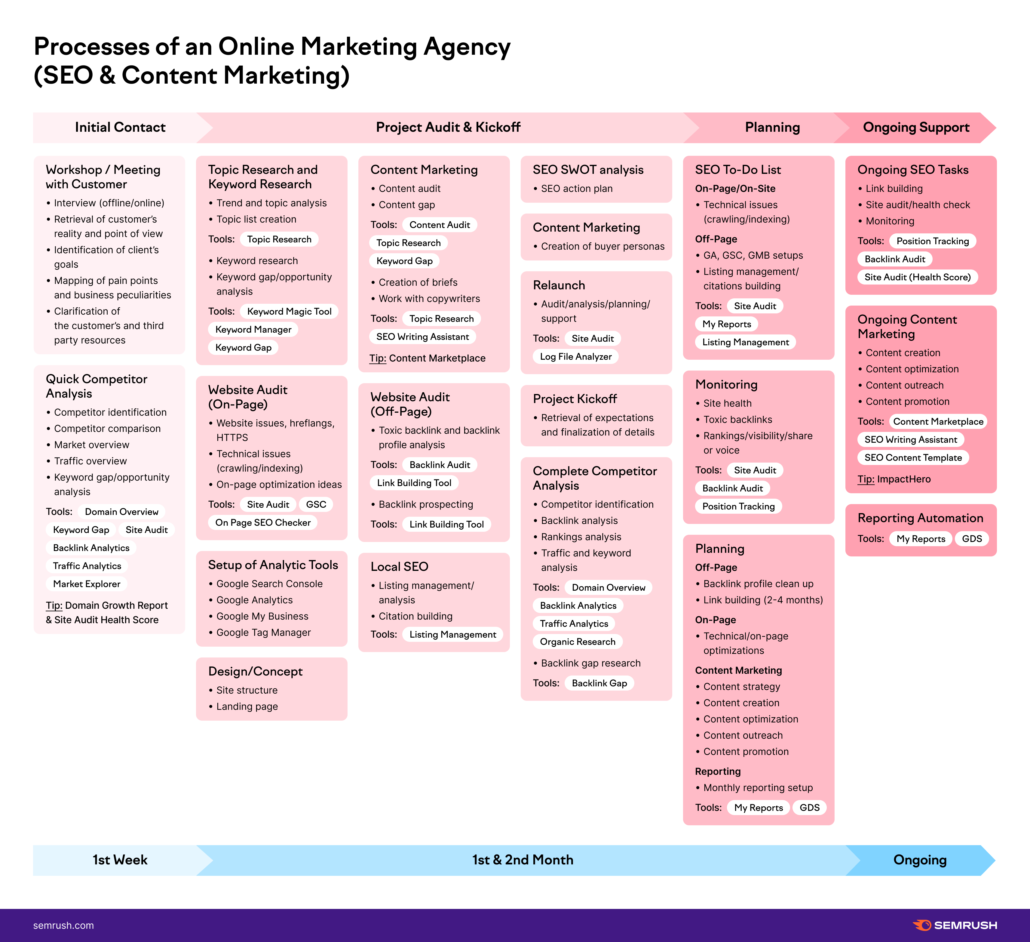 Processes Online Marketing Agency